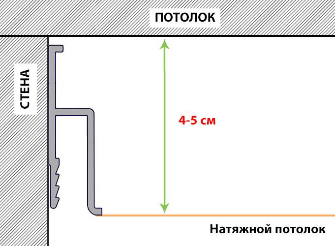 Расстояние закрепленного профиля